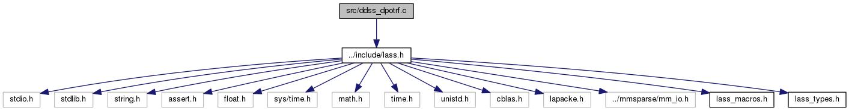 docs/html/ddss__dpotrf_8c__incl.png