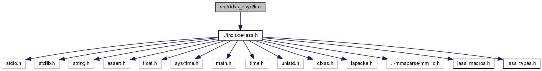 docs/html/ddss__dsyr2k_8c__incl.png